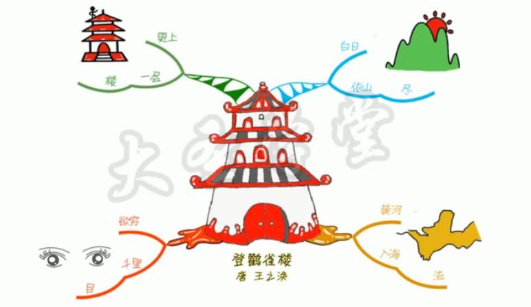 思维导图学1-9年级古诗【145集完结】